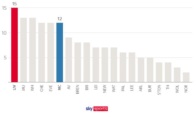 Sky Sports. Ливерпуль — Манчестер Сити. Тактическое досье