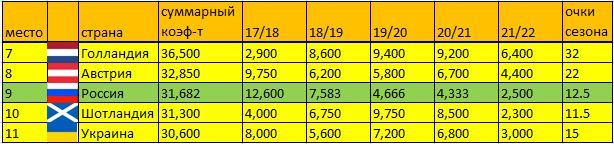 Таблица коэффициентов УЕФА 21/22