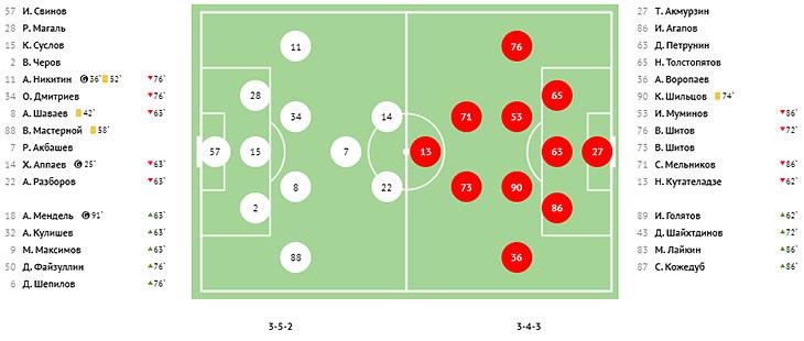 Лидер «Торпедо» проиграло в первый раз, «Оренбург» и «Факел» его практически «съели». Что случилось в 13-м туре ФНЛ