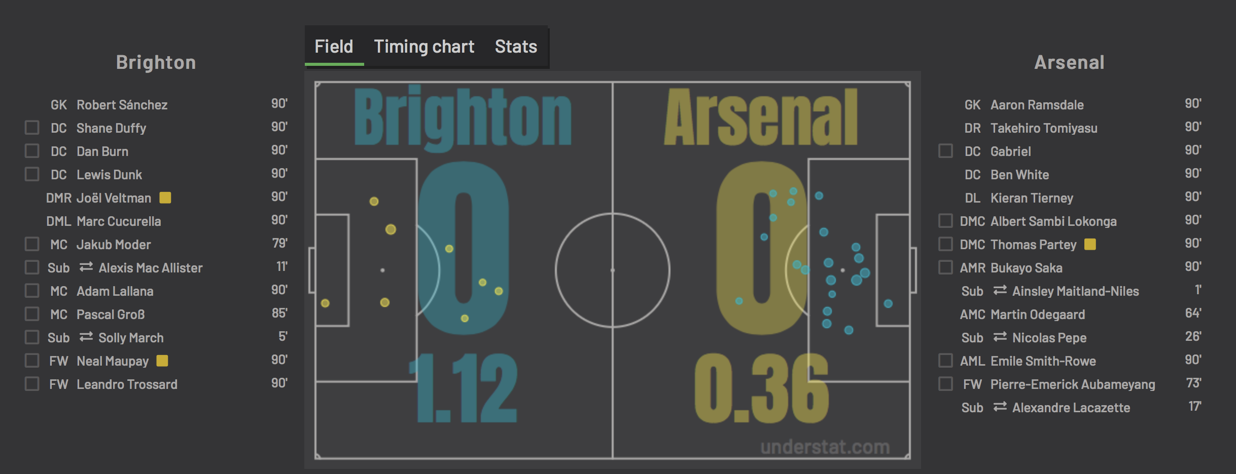 Итоги матча с «Арсеналом»: шикарный Кукурелья, уверенные Данк, Даффи и Бёрн и обиднейшая ничья