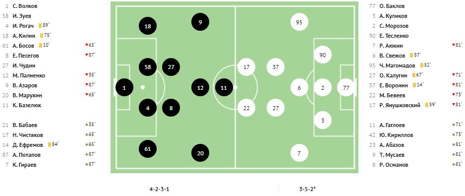 «Оренбург» сместил с первой строчки «Торпедо», в следующем туре командам играть друг с другом. Итоги 11-го тура ФНЛ