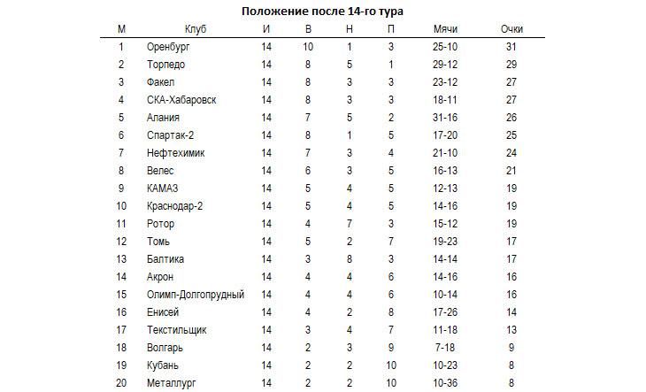 Буксующее «Торпедо» сыграет в Волгограде, «Факел» и Хабаровск рассчитывают на его осечку.  Ожидания от 15-го тура ФНЛ