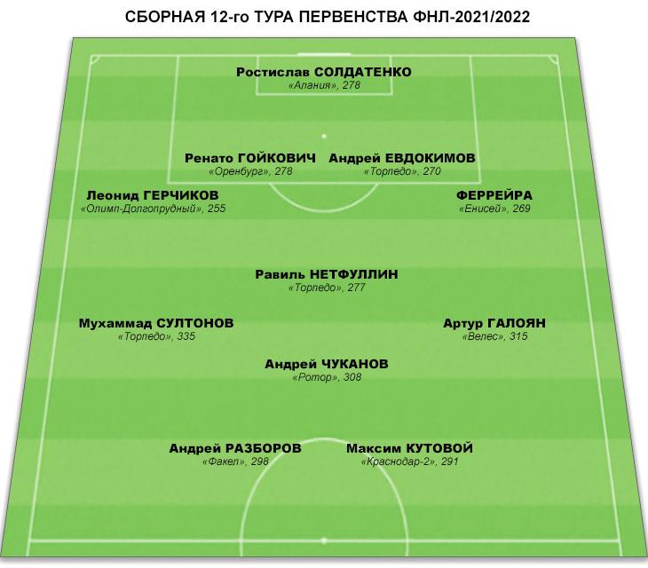 Сборная 12-го тура ФНЛ. Трое представителей «Торпедо» и по одному игроку из восьми клубов