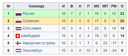 20 лет назад Россия вынесла Швейцарию в решающем матче квалификации ЧМ-2002. Бесчастных забил три уже в первом тайме!