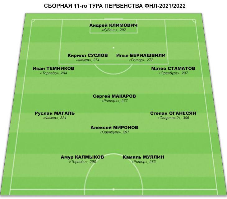 Сборная 11-го тура ФНЛ. В списке «звёзд» три игрока «Ротора», по два игрока «Торпедо», «Факела» и «Оренбурга»
