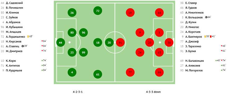 «Торпедо» сыграло худший матч сезона, но вышло на второе место, «Оренбург» медленно идёт в отрыв. Итоги 17-го тура ФНЛ